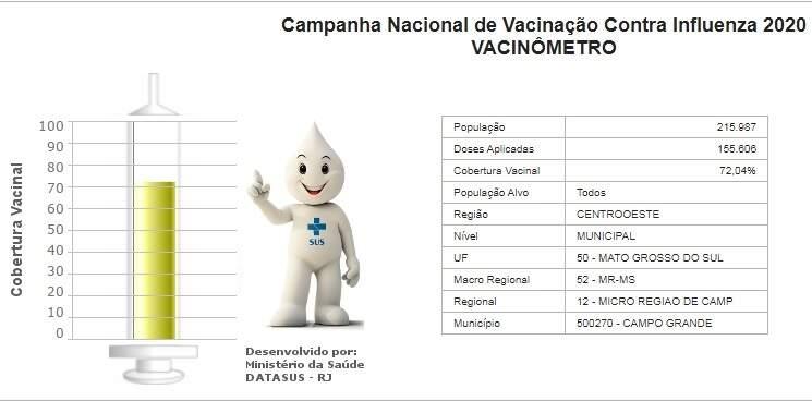 Fonte: Vacinômetro do Ministério da Saúde