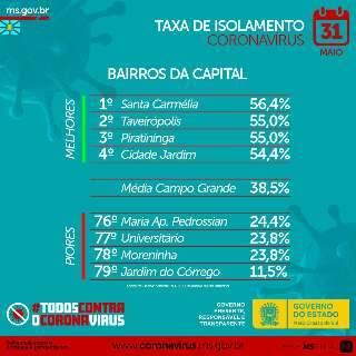 """Bairro de Campo Grande tem 88,5% dos moradores """"fora de casa"""""""