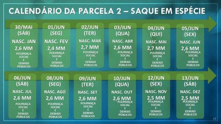 Calendário de depósitos do saque emergencial. (Foto: Agência Brasil)