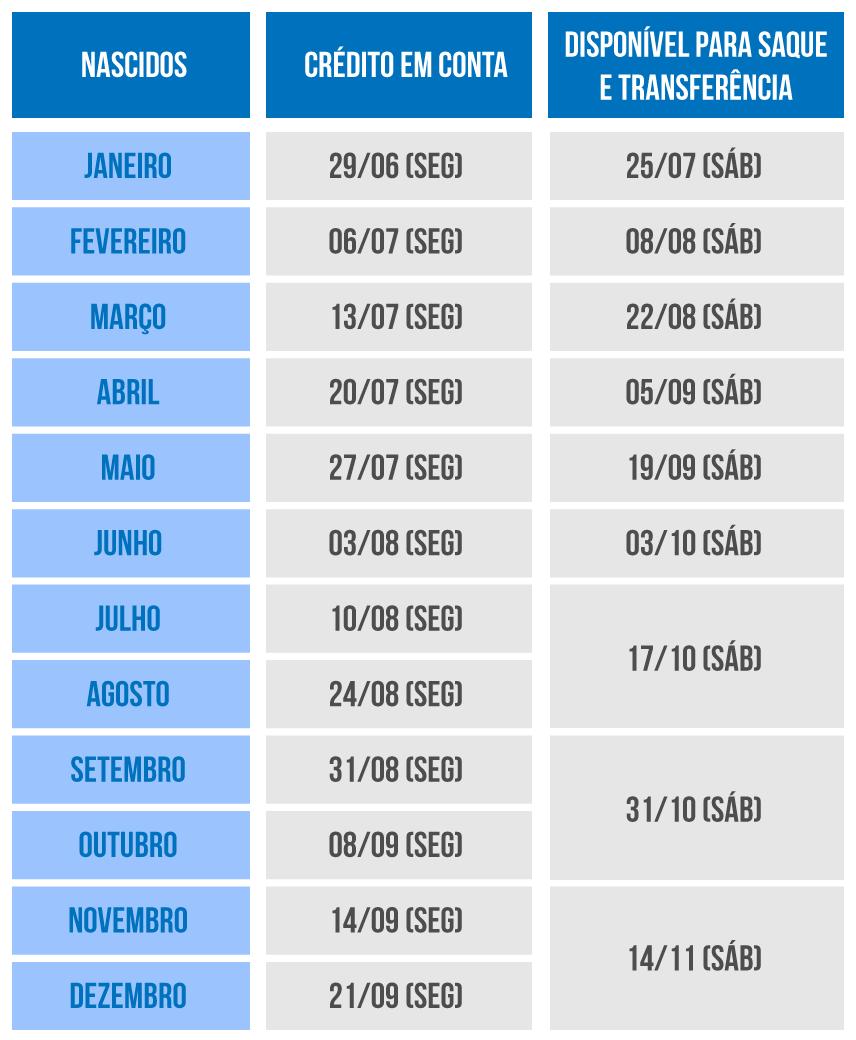 Tabela de crédito e saque do FGTS