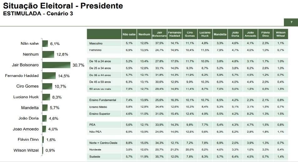 Cenário 3 coloca o ex-ministro da saúde Luis Henrique Mandetta (DEM) com 5,7% das intenções de voto (Imagem: Reprodução)