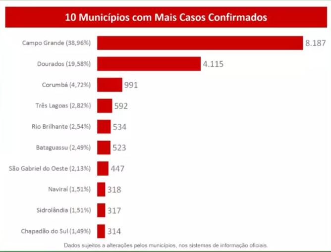 Dados do boletim epidemiológico de hoje, 25 de julho (Foto: SES/Reprodução)
