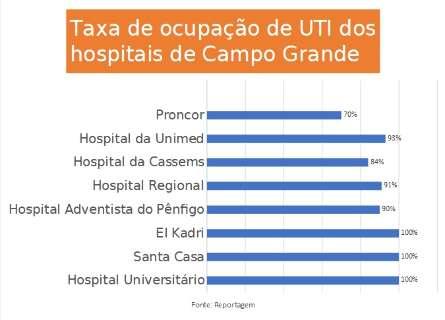 Três hospitais da Capital ainda operam com 100% dos leitos de UTI ocupados