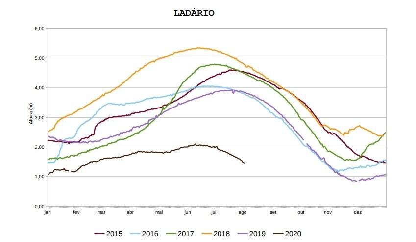 Neste gráfico da Marinha é possível o nível do rio de 2015 a 2020 na região de Ladário (Imagem: Reprodução)