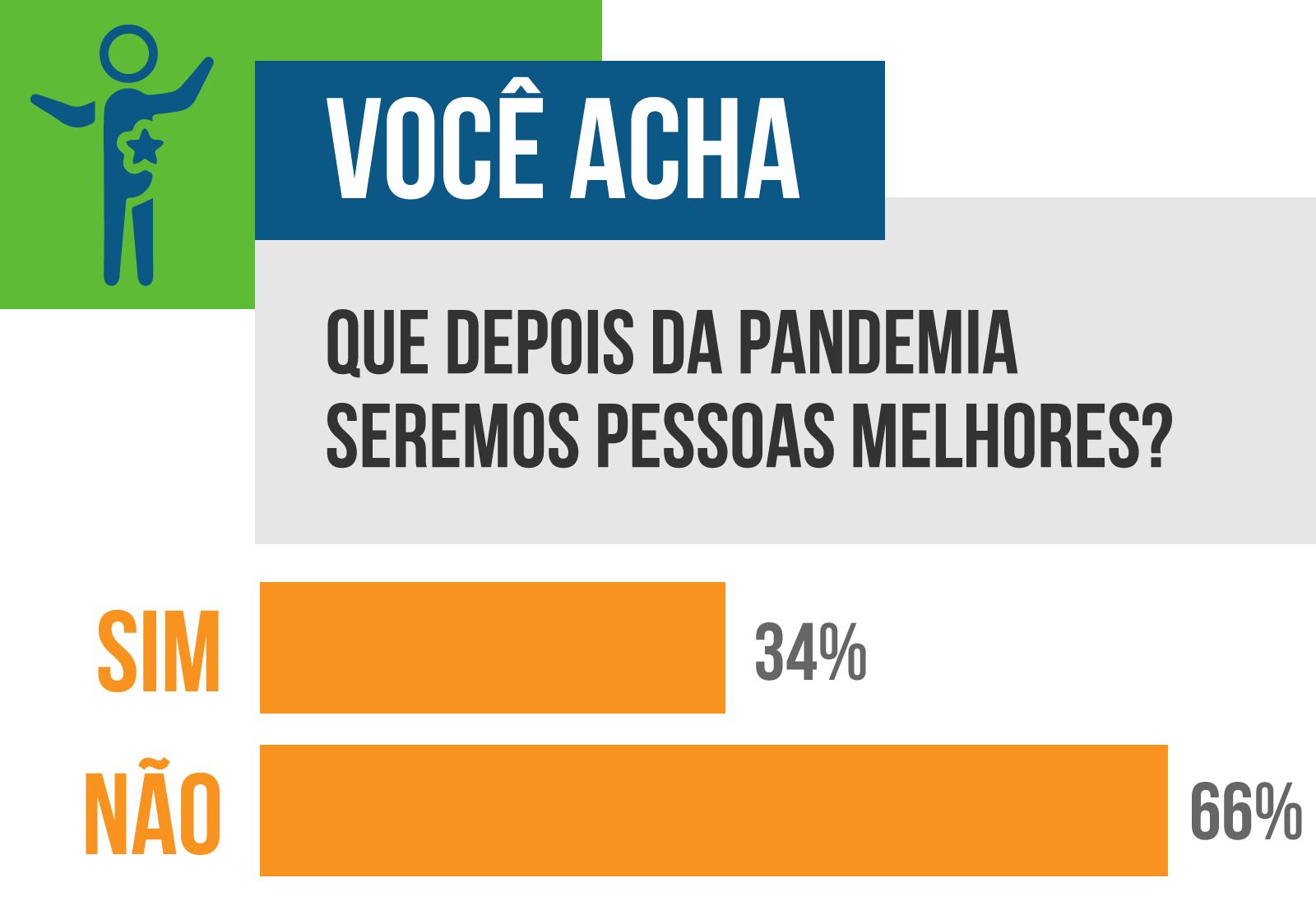 O resultado da enquete mostra que 66% votaram não ao questionamento.