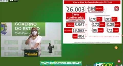 MS passa de 400 mortes e dos 26 mil casos confirmados de covid-19
