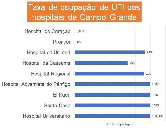 Taxa de ocupação dos hospitais de Campo Grande. (Foto: Campo Grande News)