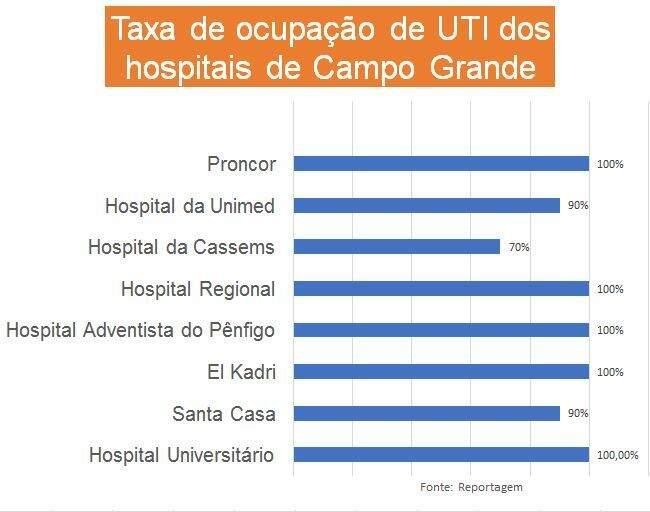Quadro de ocupação dos leitos de UTI em Campo Grande. (Foto: Campo Grande News)