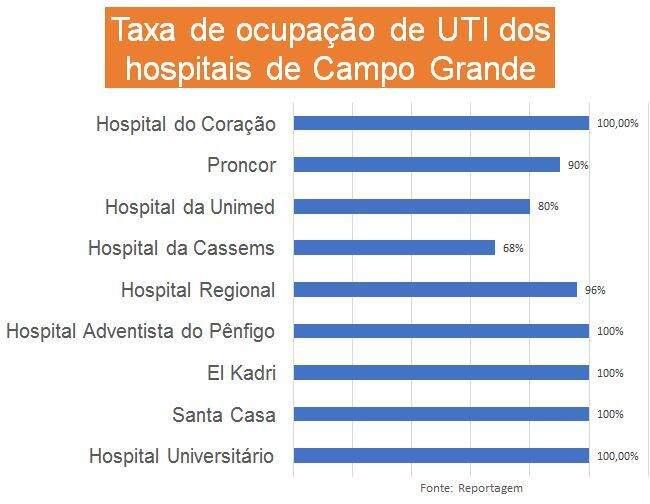Ranking de ocupação dos leitos de UTI da Capital. (Foto: Campo Grande News)