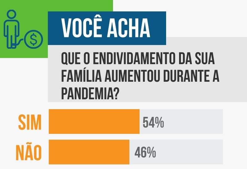 Equilibrada, enquete recebeu 54% dos votos indicando que endividamento familiar aumentou durante a pandemia.