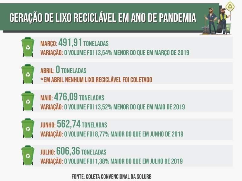 *É importante destacar que a coleta seletiva ficou suspensa entre os dias 24 de março e 8 de maio (Arte: Ricardo Gael)