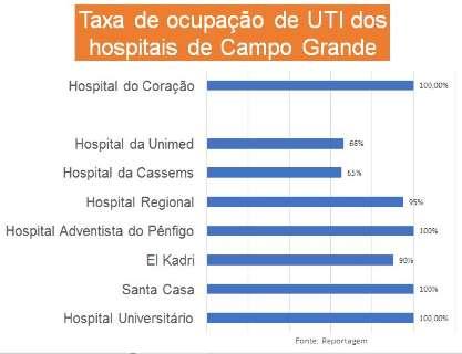 Sexta-feira teve 4 hospitais operando com 100% de ocupação em seus leitos de UTI