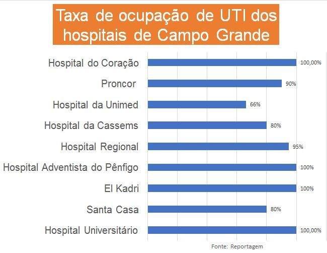 Porcentagens de ocupação dos hospitais da Capital. (Foto: Campo Grande News)