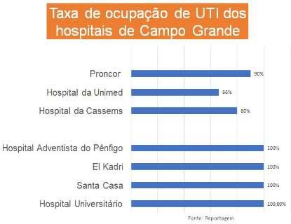 Terça-feira teve 4 hospitais operando com 100% de ocupação em seus leitos de UTI