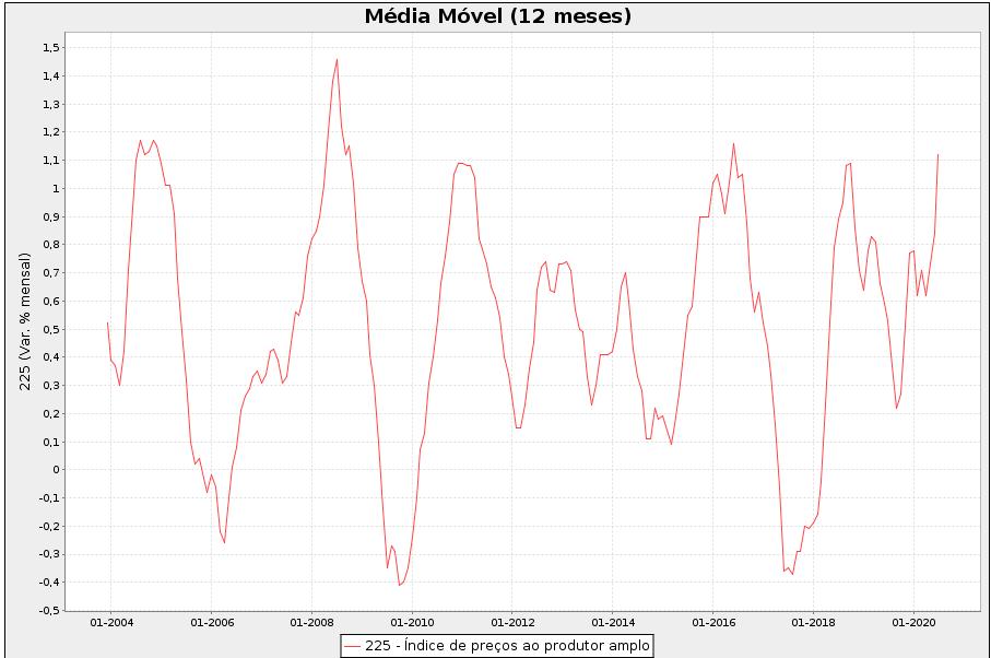 Gráfico 2: evolução mensal do IPA (média móvel acumulada em 12 meses)