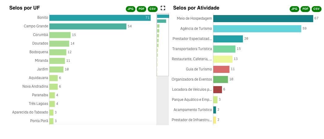 Destinos de Mato Grosso do Sul com maior número de adesões ao selo de boas práticas de saúde e segurança no enfrentamento à epidemia (Arte: MinTur/Divulgação)