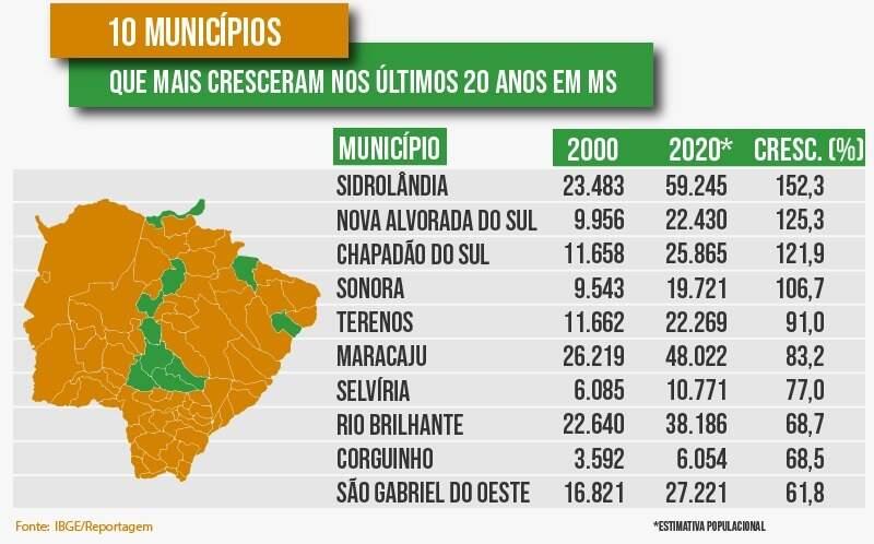 Crescimento populacional nos últimos 20 anos em municípios do Estado (Arte: Ricardo Gael)