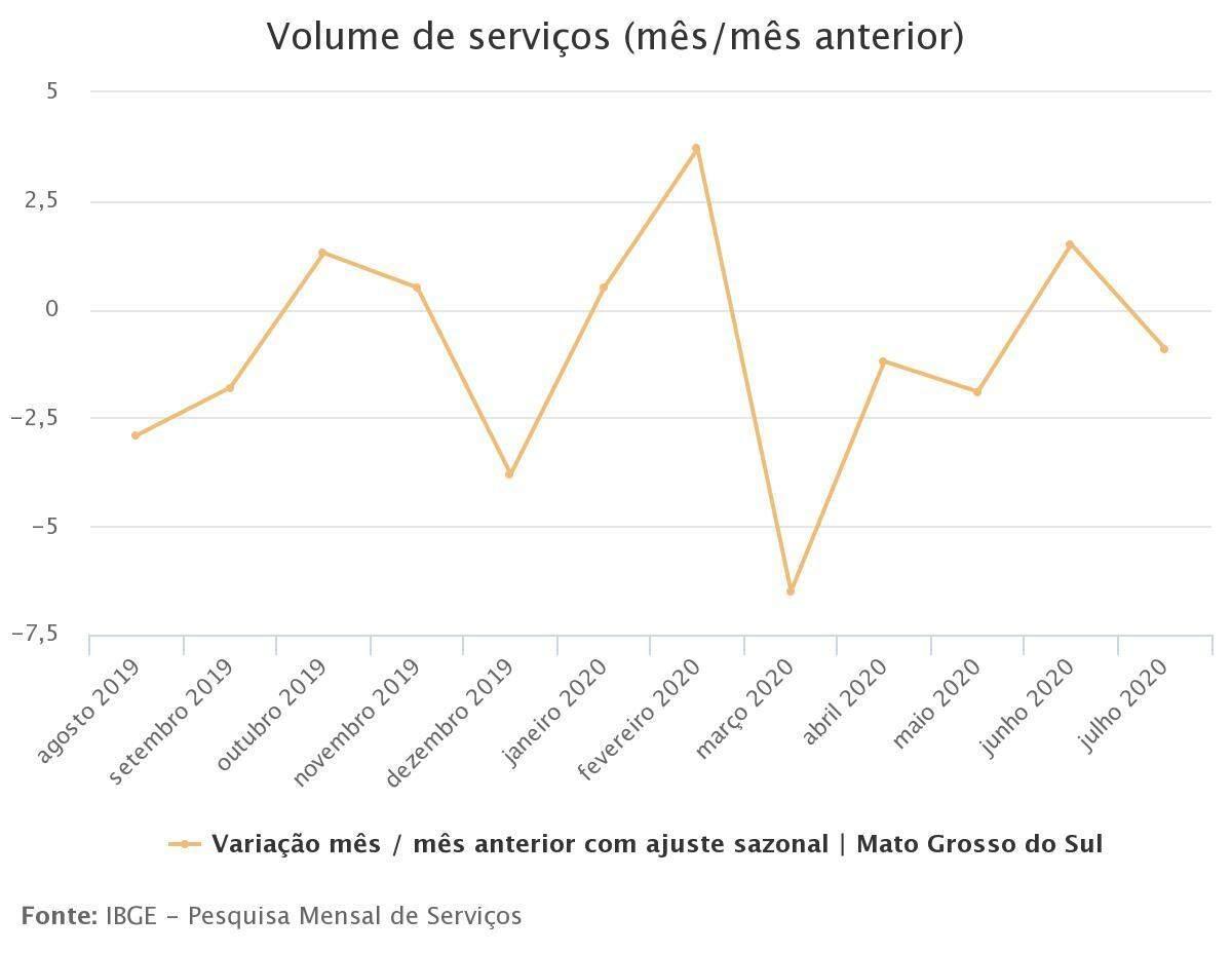 Desempenho de MS nos últimos meses (Foto: Reprodução/IBGE)