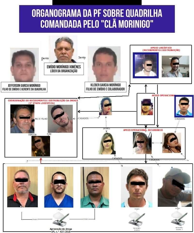 Organograma elaborado pela PF mostra envolvidos com tráfico sob chefia dos Morinigo. Arte (Thiago Mendes)