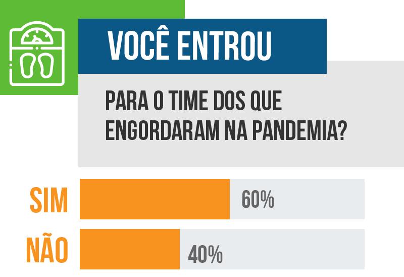 Em enquete, 60% dos leitores disseram que ganharam peso durante a pandemia. (Arte: Ricardo Gael)