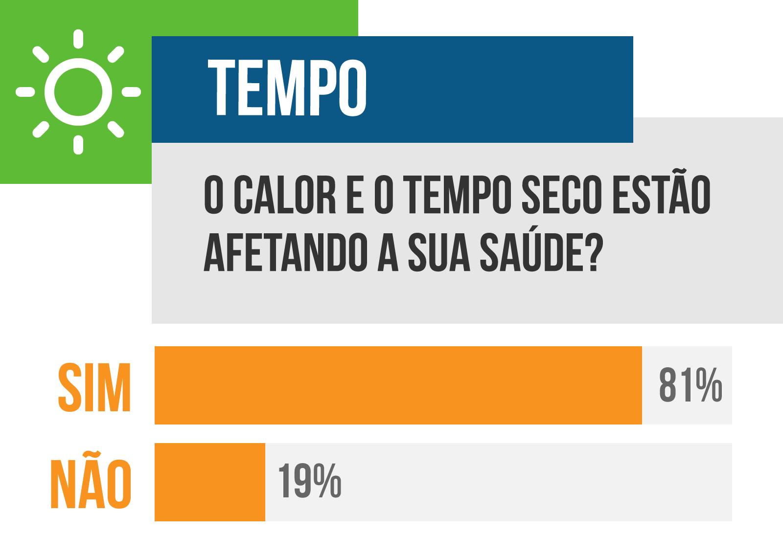 Em enquete, 81% dos leitores votaram que calor e tempo seco estão afetando a saúde. (Arte: Ricardo Gael)