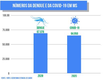 Placar de mortes desafia estudo que vê resistência à covid em quem teve dengue