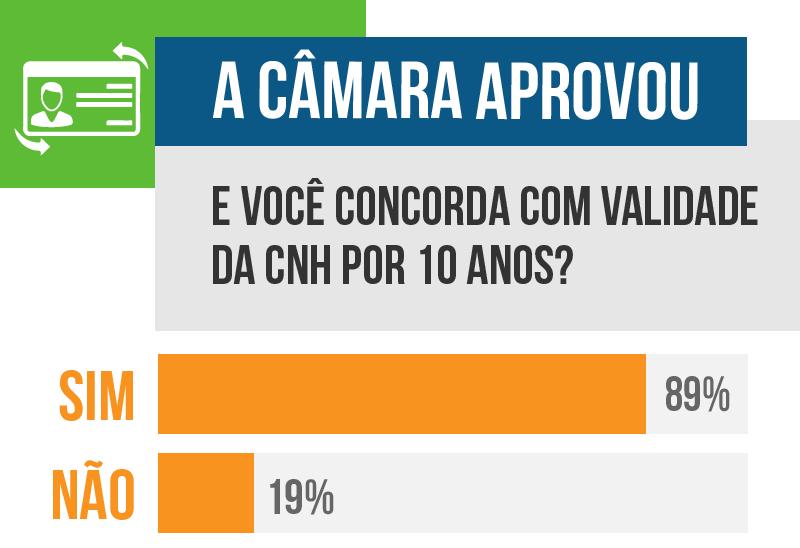 Em enquete, 89% concordam com validade da CNH por 10 anos. (Arte: Ricardo Gael)