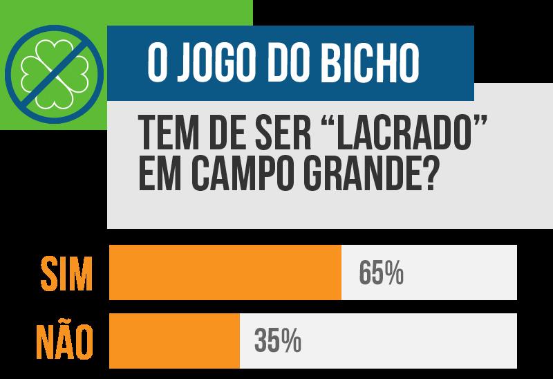 """Em enquete, 65% dos leitores acreditam que jogo do bicho tem de ser """"lacrado"""" em Campo Grande. (Arte: Ricardo Gael)"""