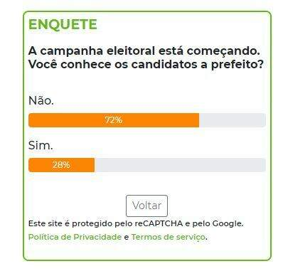 Em enquete deste domingo (27), apenas 28% dizem conhecer os candidatos a prefeito. (Arte: Campo Grande News)