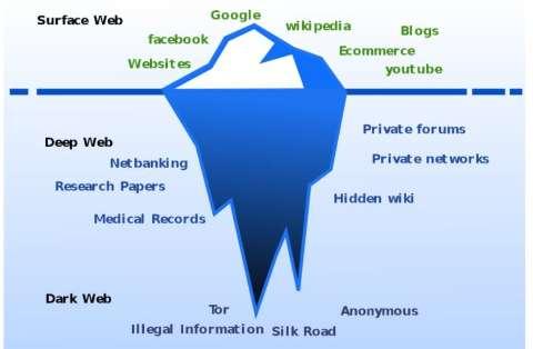 Entenda o que é deep web e a dark web