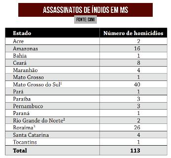 MS concentra mais de um terço dos assassinatos de índios no País