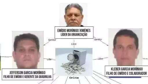 Emidio, Jefferson e Kleber, pai e filhos apontados como chefes de organização criminosa pela PF. (Arte: Thiago Mendes))