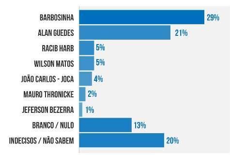 Barbosinha e Guedes dividem preferência dos eleitores em Dourados